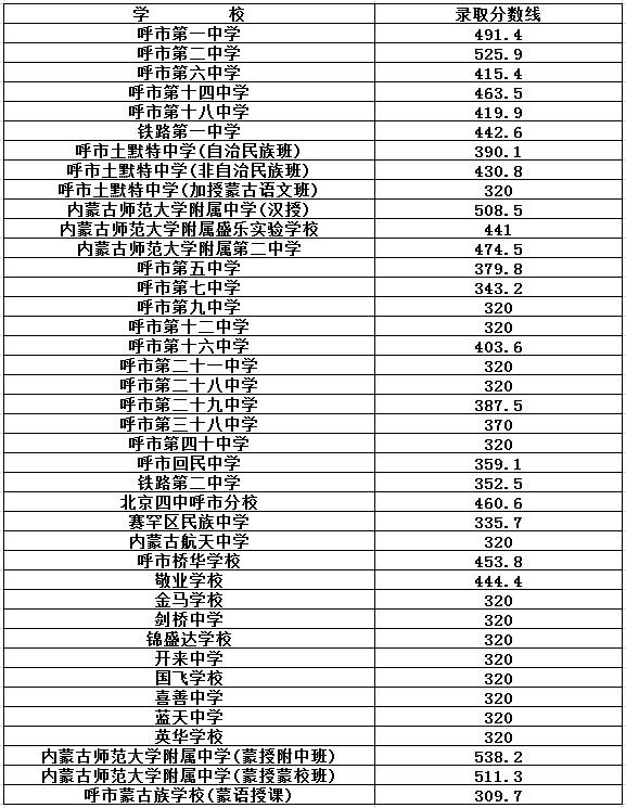 2017年呼和浩特中考录取分数线