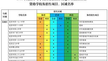 2018年北京中考特长生招生项目及区域名单