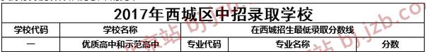 2017年北京四中中考录取分数线