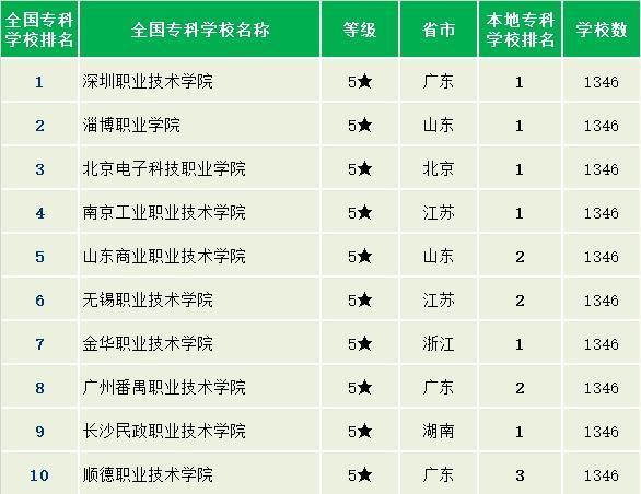 2019年全国排名前十的技校有哪些 十大技校排行榜