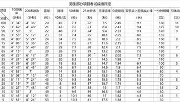 2018年上海中考体育评分标准