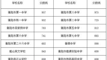 预计2018年衡阳中考录取分数线是多少
