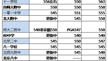 2018北京中考公办国际班分数线