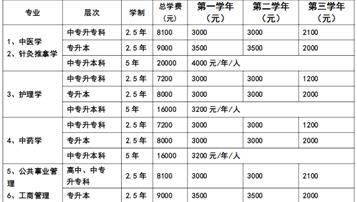 山西省晋中市卫生学校2018招生简章