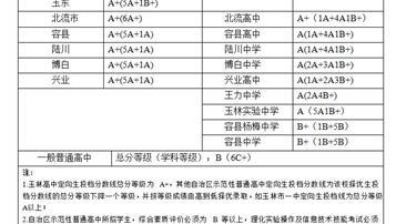 2018年玉林中考录取分数线公布 玉林市一中A+