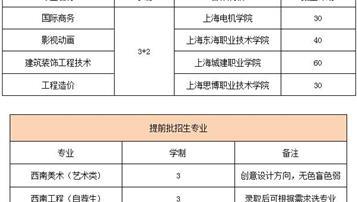 2018上海市西南工程学校招生计划及简章