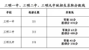 2018年福建三明中考分数线正式出炉 各高中录取人数公布