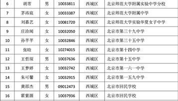 2018年北京徐悲鸿中学1+3项目录取名单公布