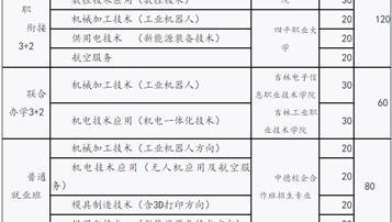 2018吉林机械工业学校招生计划及简章