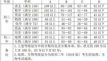2018厦门中考成绩公布:各科等级划分确定 录取率约为55%