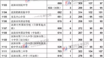 2018沈阳中考录取分数线公布:普通高中315分