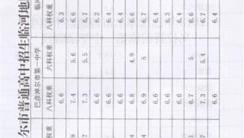 2018年巴彦淖尔中考录取分数线公布 各高中录取分数线