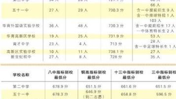 2018鞍山中考录取分数线公布:一中竞争线745.4分