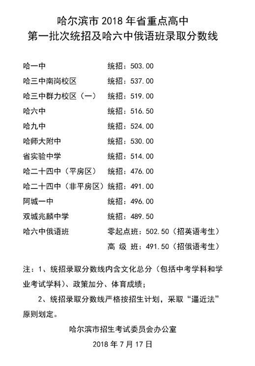 2018年哈尔滨录取普通高中勖低中考分数线公高中生的利与早恋弊图片