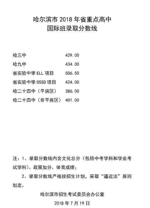 2018年哈尔滨录取普通高中勖低中考分数线公高中代数公式大全图片