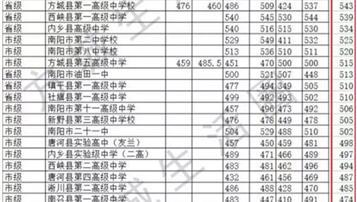 2018年南召县中考录取分数线公布