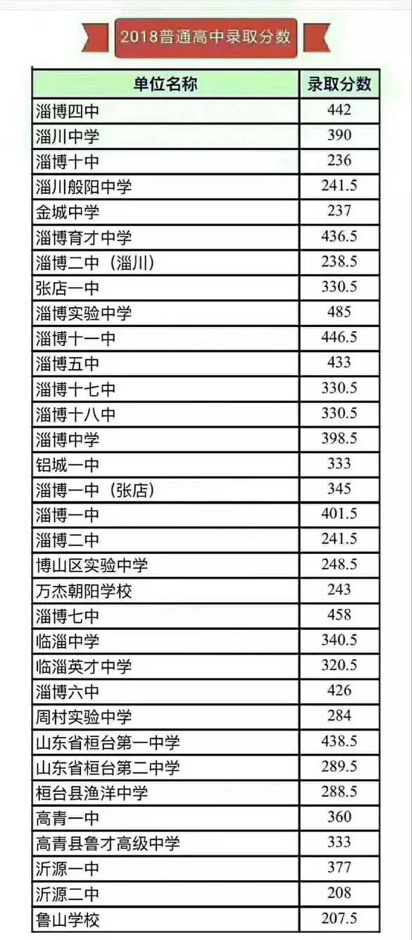 2018年淄博中考各高中录取分数线公布