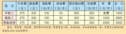 云南省林业高级技工学校学费是多少及各专业收费标准