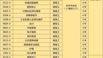 云南省化工高级技工学校学费是多少及各专业收费标准