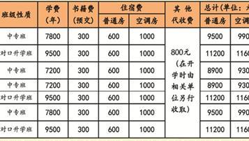 湖南医药中等专业学校学费是多少及各专业收费标准