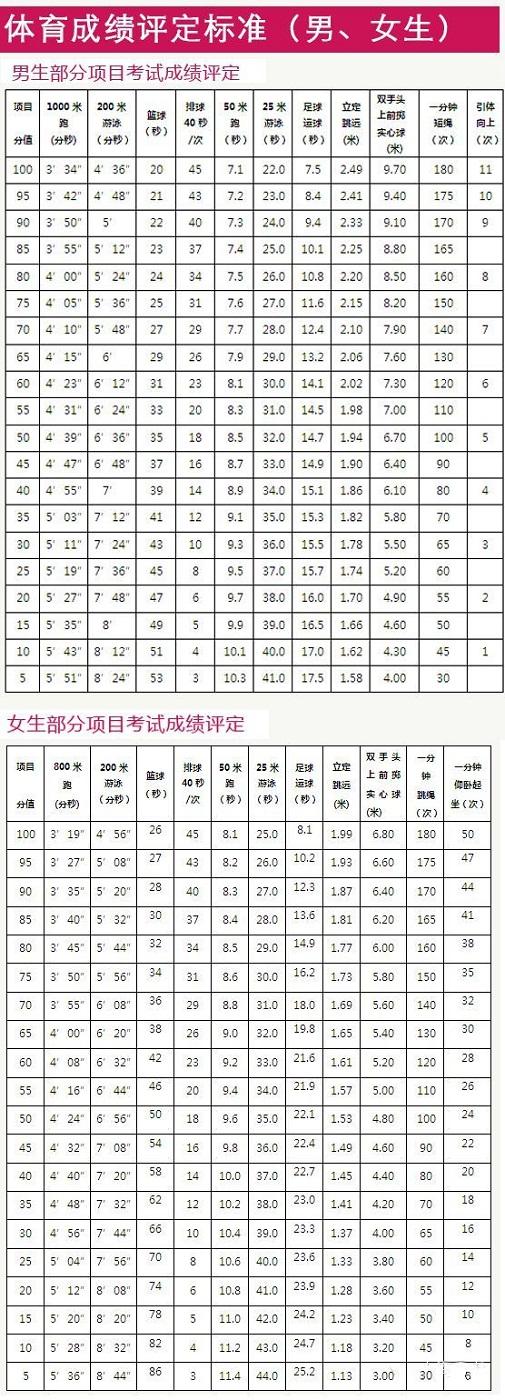 1上海市物理毕业升学初中统一评价体育考试标准初中成绩习题力图片