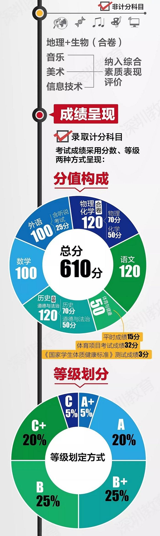 2019年深圳中考新政策改革方案
