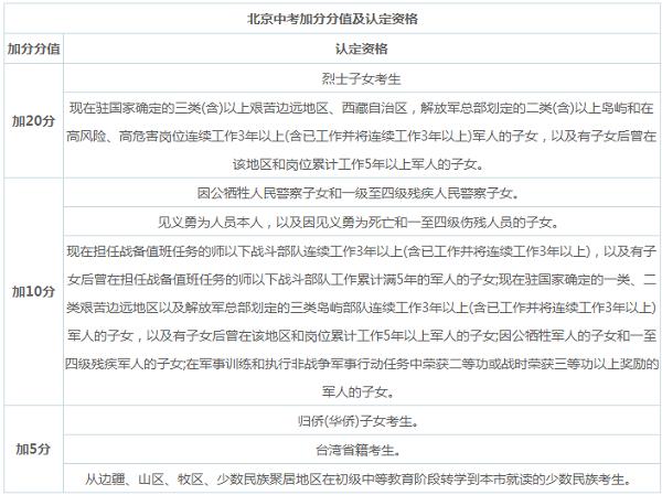 2019北京中考八类考生可获加分资格
