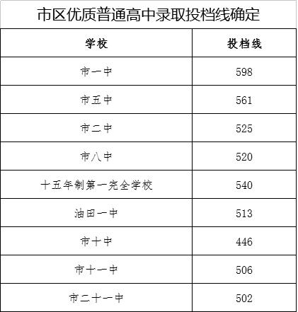 2018年南阳市中考录取分数线