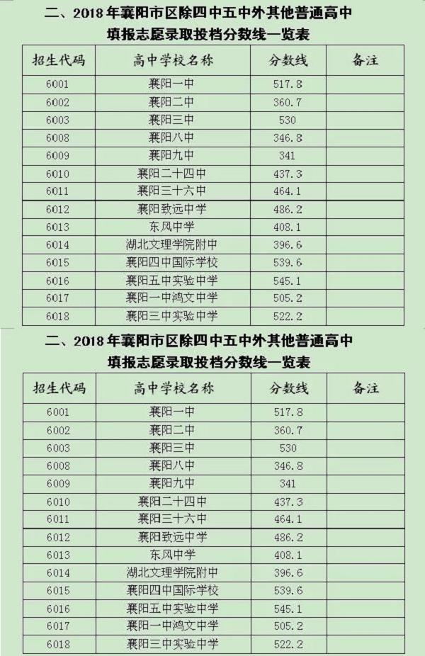 2018湖北襄阳中考录取分数线