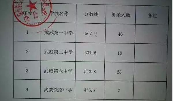 2018年武威市中考录取分数线