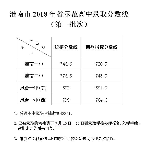 2018年淮南市中考录取分数线