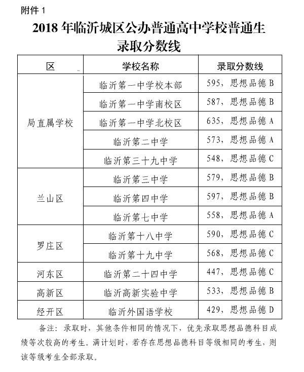 2018年临沂各区学校中考录取分数线