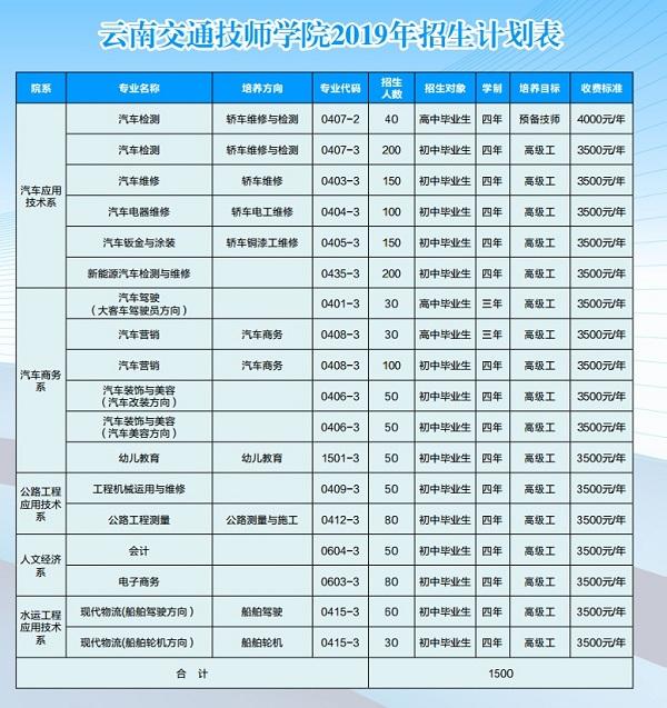 云南交通技师学院招生计划