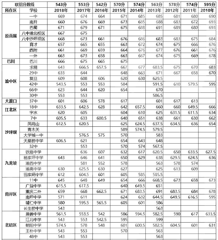 2019年重慶中考錄取分數線預測 錄取通知書如何查詢