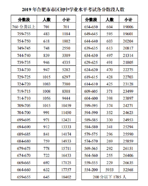 2019年安徽合肥中考成績一分一段表