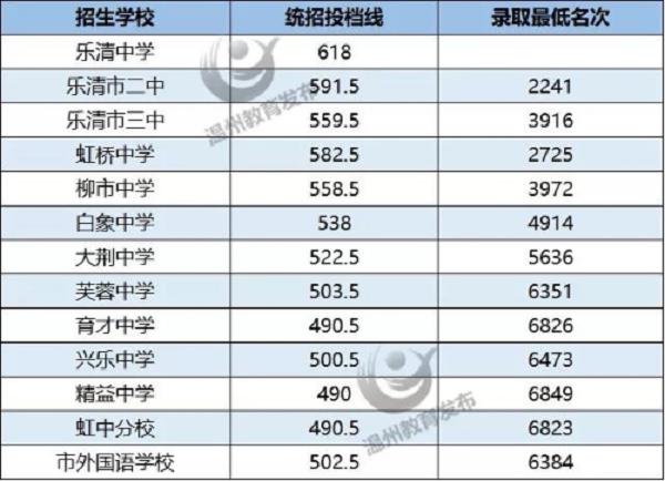 2019溫州樂清各高中錄取分數線
