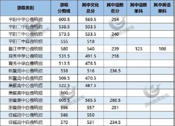 2019溫州平陽各高中錄取分數線