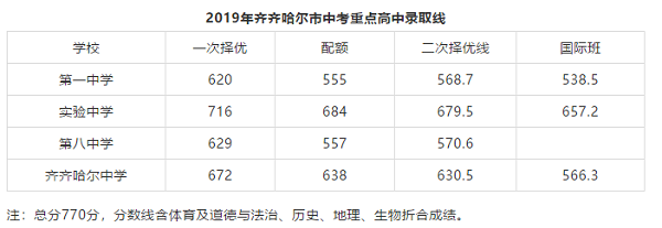 2019黑龍江齊齊哈爾各高中錄取分數線