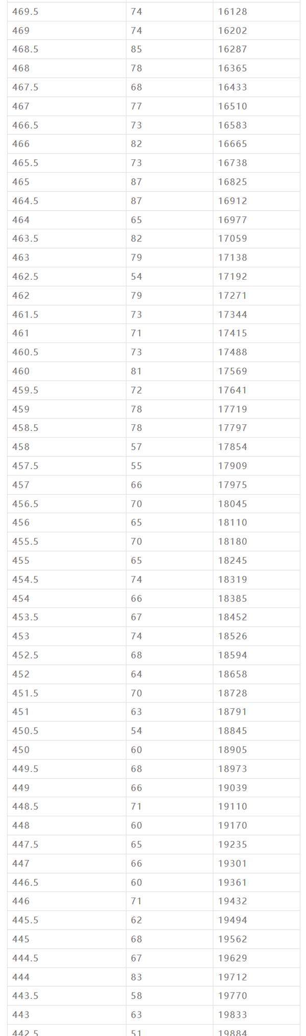 2019年黑龍江哈爾濱中考成績一分一段表
