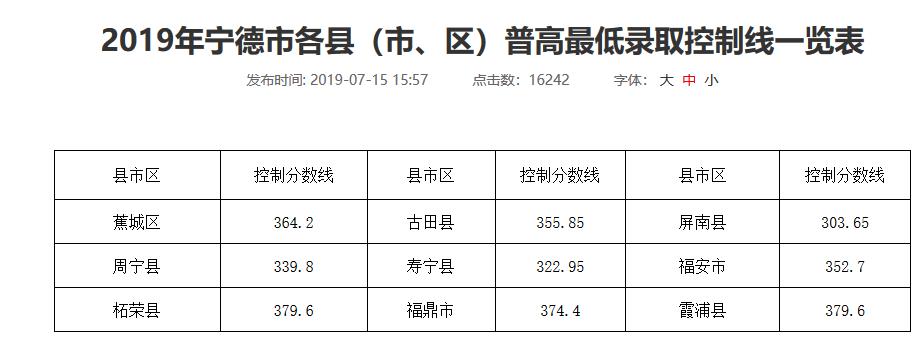 2019福建寧德中考各縣高中最低錄取分數線