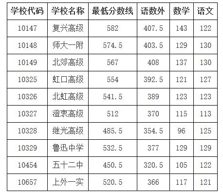 2019上海虹口區中考各高中最低錄取分數線