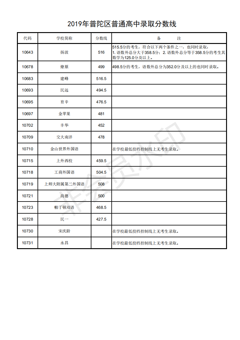 2019上海普陀区中考各高中录取分数线