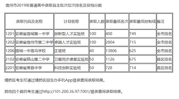 2019宿州中考高中自主招生录取分数线