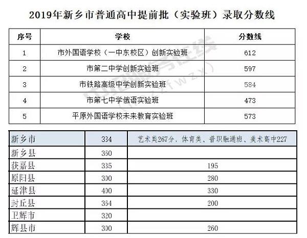 2019河南新鄉中考各高中錄取分數線