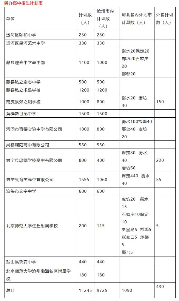 2019河北沧州普通高中招生计划