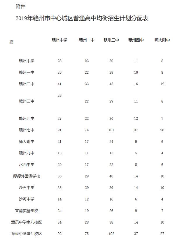 2019江西赣州普通高中招生计划