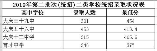2019黑龍江大慶市中考第二批次高中錄取分數線