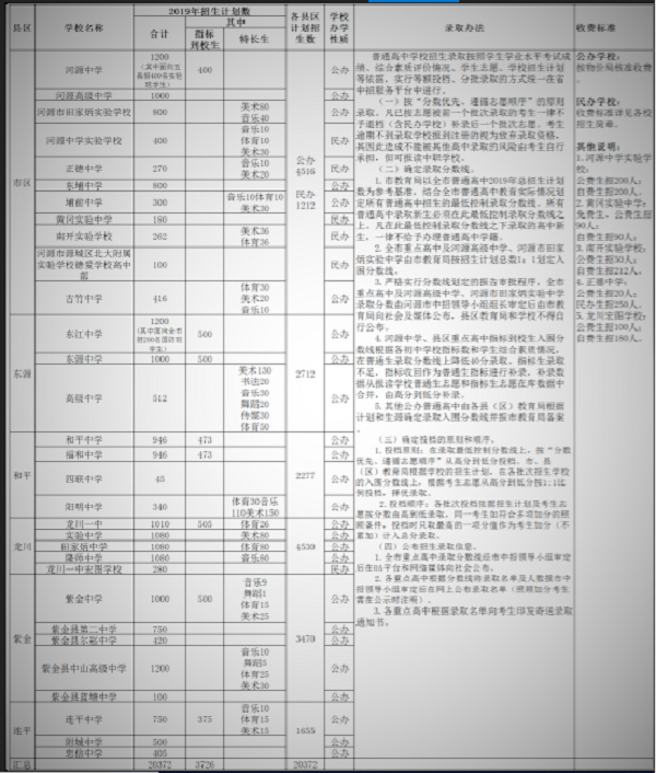 2019年中考廣東河源普通高中招生計劃