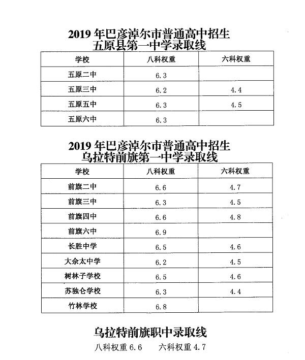 2019年巴彥淖爾中考錄取分數線