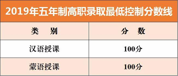 2019年內蒙古赤峰五年制高職中考錄取最低控分線